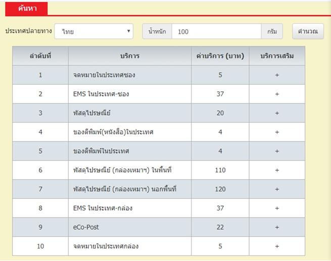 คำนวณค่าส่งพัสดุกับไปรษณีย์ไทย